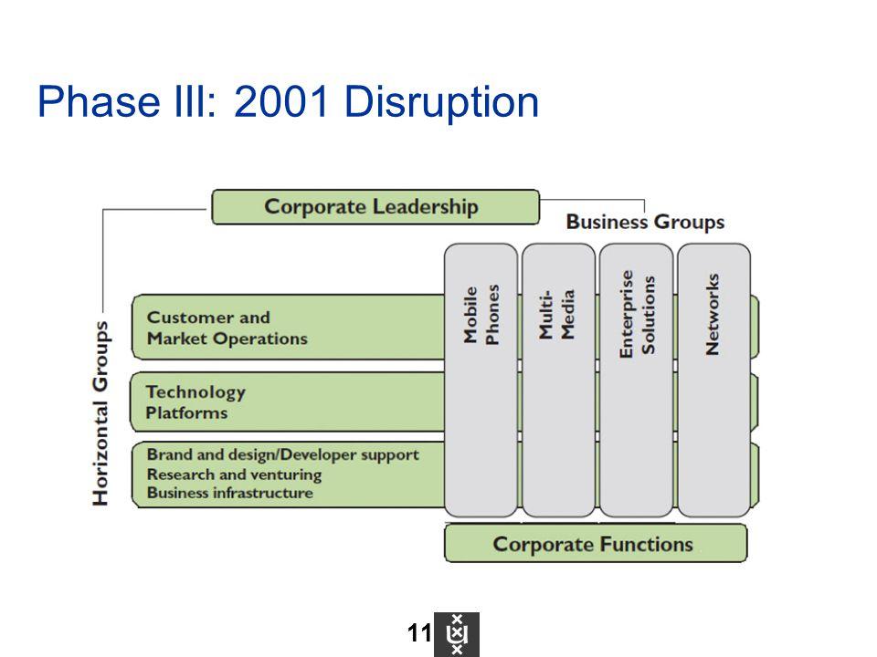 Phase III: 2001 Disruption 11