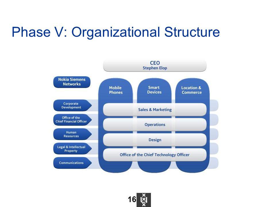 Phase V: Organizational Structure 16