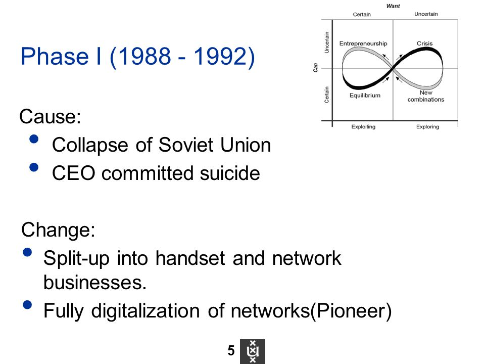 Cause: Collapse of Soviet Union CEO committed suicide Change: Split-up into handset and network businesses. Fully digitalization of networks(Pioneer)