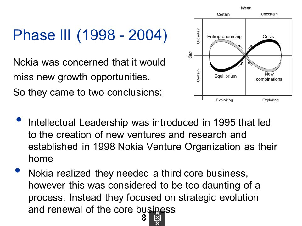 Nokia was concerned that it would miss new growth opportunities. So they came to two conclusions : Intellectual Leadership was introduced in 1995 that