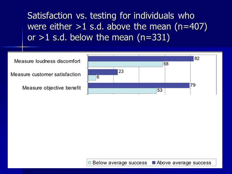 Satisfaction vs. testing for individuals who were either >1 s.d.