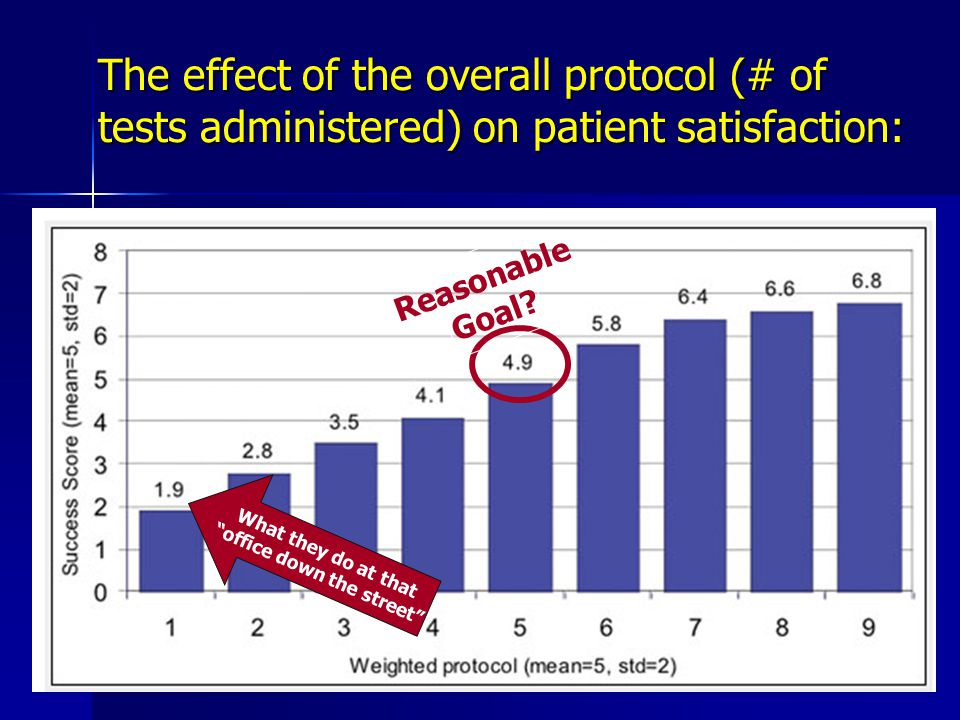 The effect of the overall protocol (# of tests administered) on patient satisfaction: What they do at that office down the street Reasonable Goal