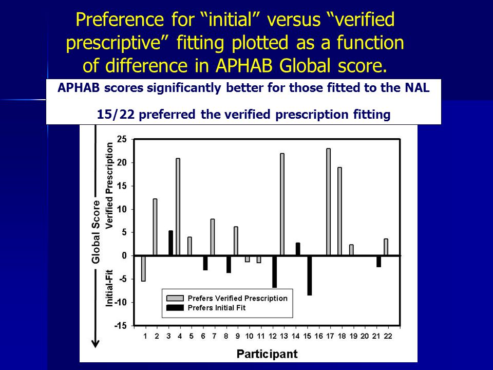 APHAB scores significantly better for those fitted to the NAL 15/22 preferred the verified prescription fitting Preference for initial versus verified prescriptive fitting plotted as a function of difference in APHAB Global score.