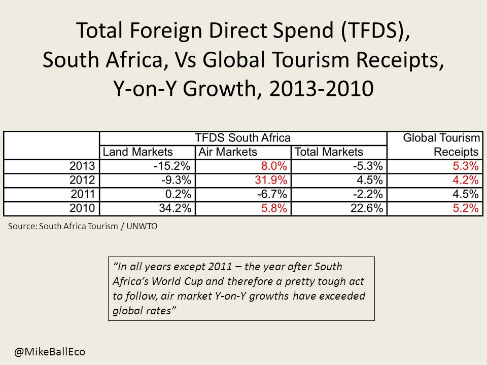 Total Foreign Direct Spend (TFDS), South Africa, Vs Global Tourism Receipts, Y-on-Y Growth, 2013-2010 Source: South Africa Tourism / UNWTO @MikeBallEco In all years except 2011 – the year after South Africa's World Cup and therefore a pretty tough act to follow, air market Y-on-Y growths have exceeded global rates