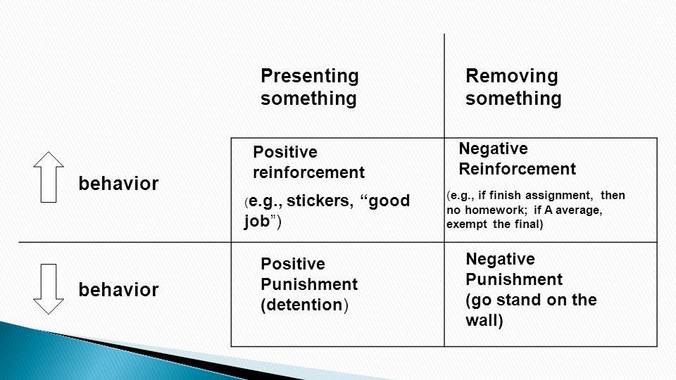 behavior Positive reinforcement Negative Reinforcement Removing something Presenting something Positive Punishment (detention) Negative Punishment (go