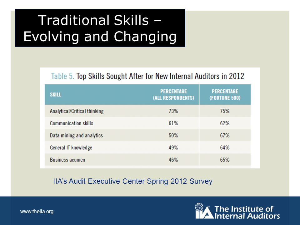 www.theiia.org Adaptability ……the ability to change to fit changed circumstances CEO with his leadership team; Question: What will the organization look like in 10 years.