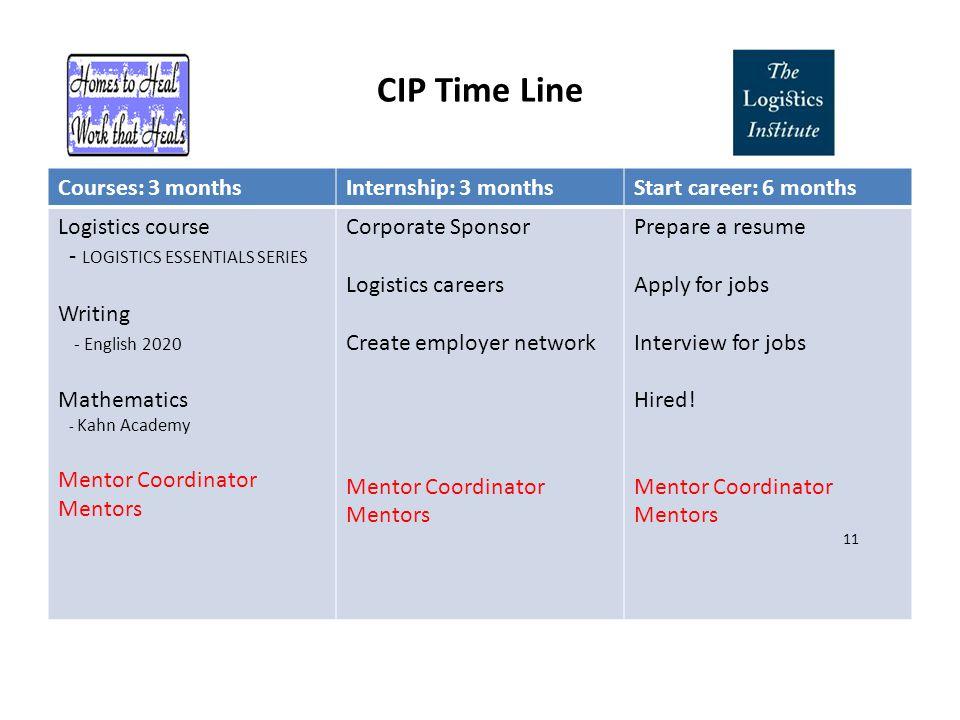 CIP Time Line Courses: 3 monthsInternship: 3 monthsStart career: 6 months Logistics course - LOGISTICS ESSENTIALS SERIES Writing - English 2020 Mathem