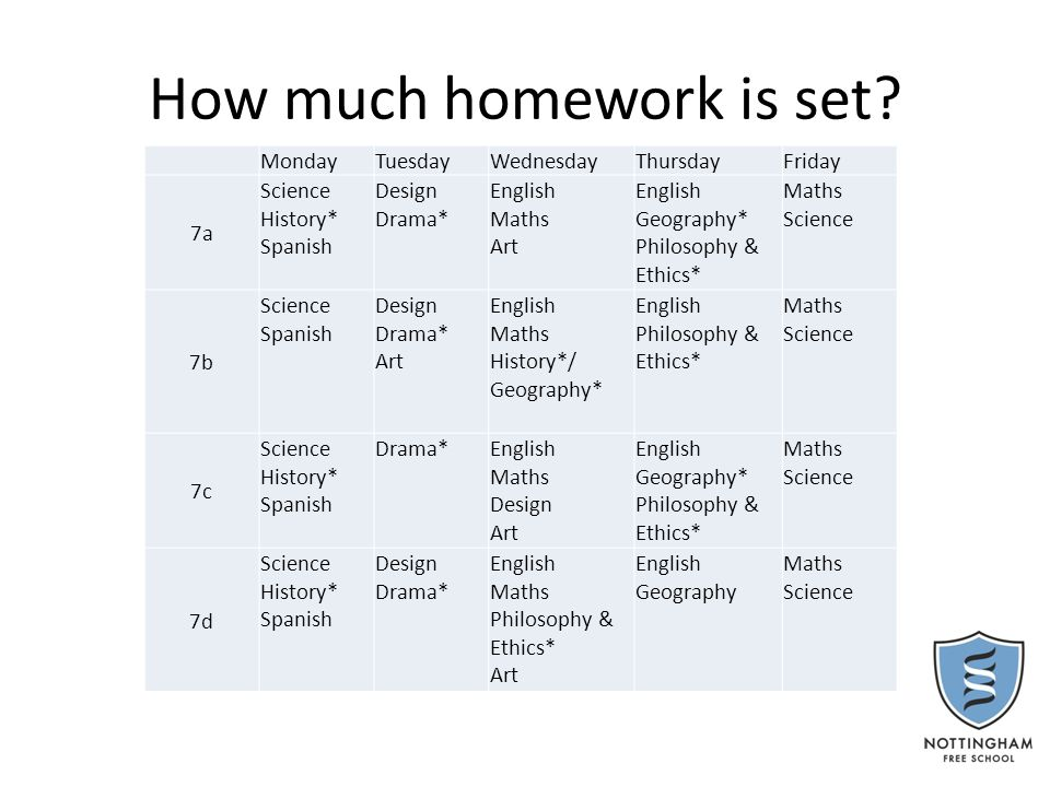 How is homework set and recorded Homework will be displayed by the teacher with a date due in lesson time.