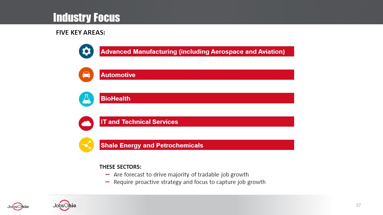 Industry Focus BioHealth IT and Technical Services Automotive Advanced Manufacturing (including Aerospace and Aviation) Shale Energy and Petrochemicals FIVE KEY AREAS: THESE SECTORS: – Are forecast to drive majority of tradable job growth – Require proactive strategy and focus to capture job growth 37