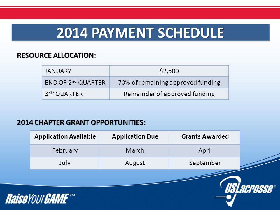 2014 PAYMENT SCHEDULE RESOURCE ALLOCATION: 2014 CHAPTER GRANT OPPORTUNITIES: JANUARY$2,500 END OF 2 nd QUARTER70% of remaining approved funding 3 RD QUARTERRemainder of approved funding Application AvailableApplication DueGrants Awarded FebruaryMarchApril JulyAugustSeptember
