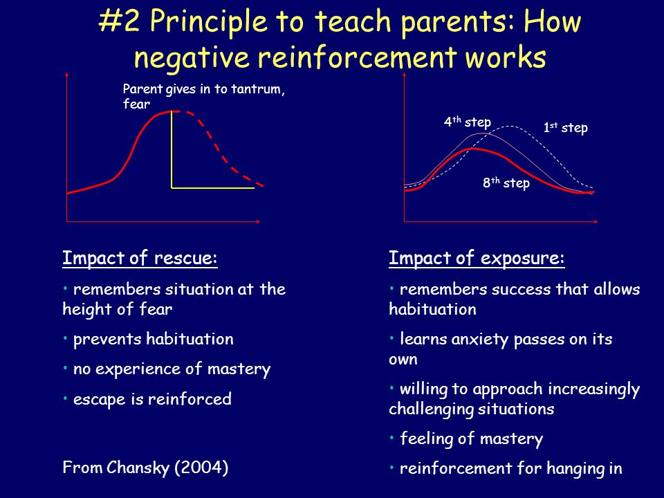 Parent gives in to tantrum, fear Impact of rescue: remembers situation at the height of fear prevents habituation no experience of mastery escape is r