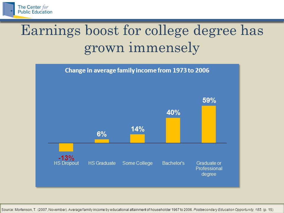 Earnings boost for college degree has grown immensely Source: Mortenson, T.