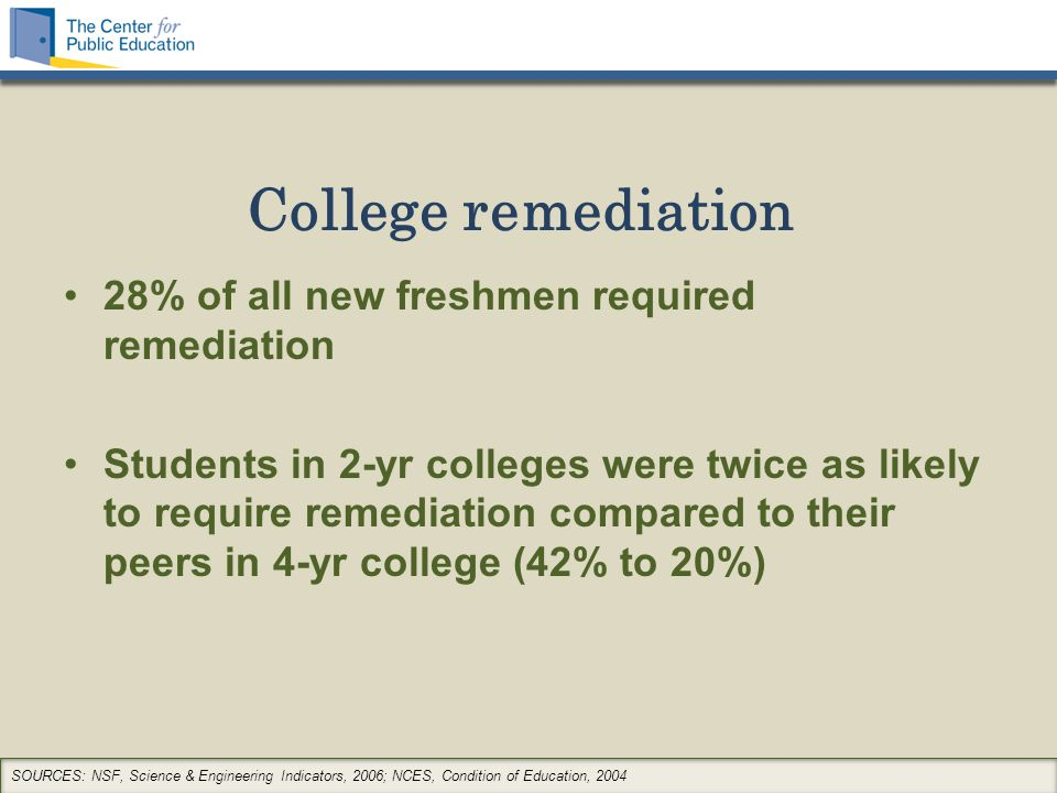 College remediation 28% of all new freshmen required remediation Students in 2-yr colleges were twice as likely to require remediation compared to their peers in 4-yr college (42% to 20%) SOURCES: NSF, Science & Engineering Indicators, 2006; NCES, Condition of Education, 2004