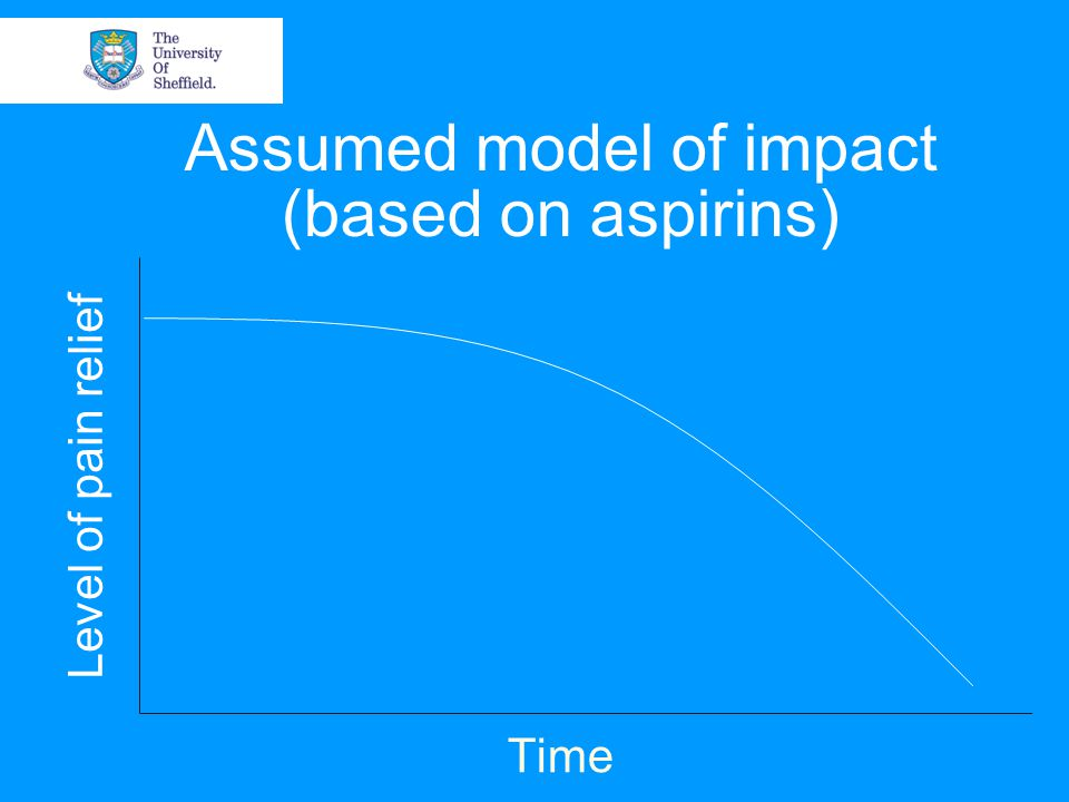 Assumed model of impact (based on aspirins) Time Level of pain relief