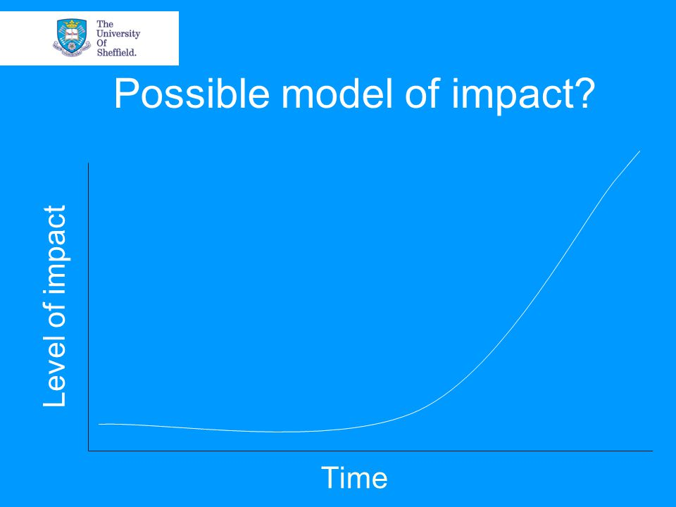 Possible model of impact Time Level of impact