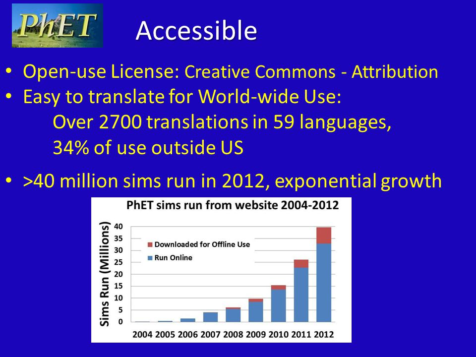 Accessible Open-use License: Creative Commons - Attribution Easy to translate for World-wide Use: Over 2700 translations in 59 languages, 34% of use outside US >40 million sims run in 2012, exponential growth