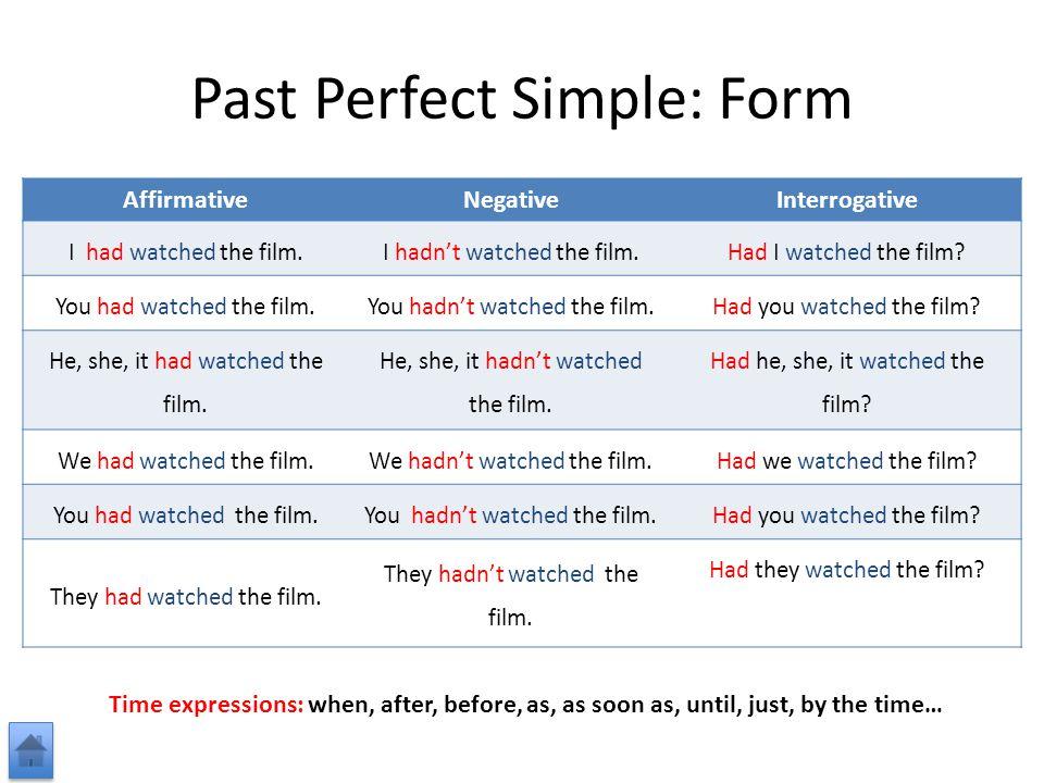 AffirmativeNegativeInterrogative I had watched the film.I hadn't watched the film.Had I watched the film.