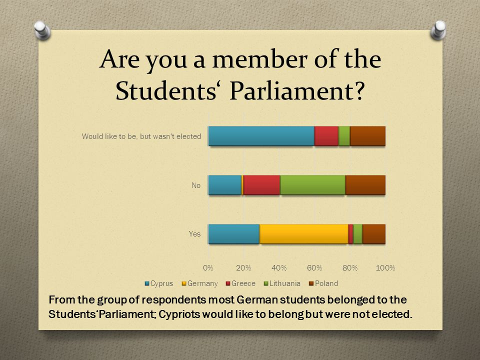 Are you a member of the Students' Parliament.