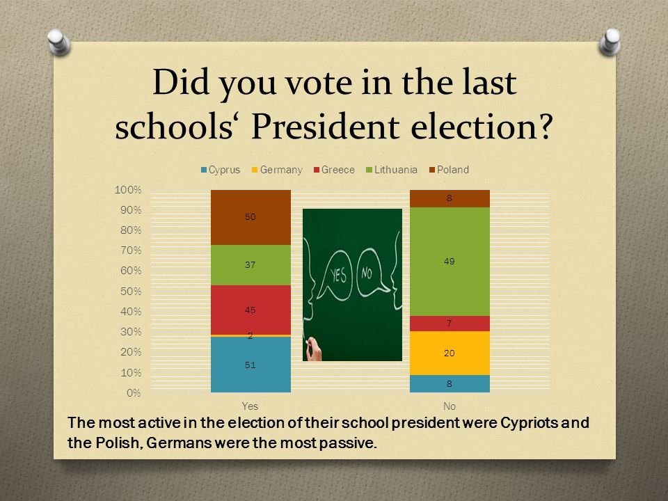Did you vote in the last schools' President election.