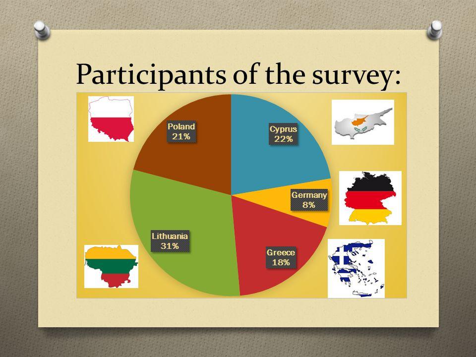 Participants of the survey: