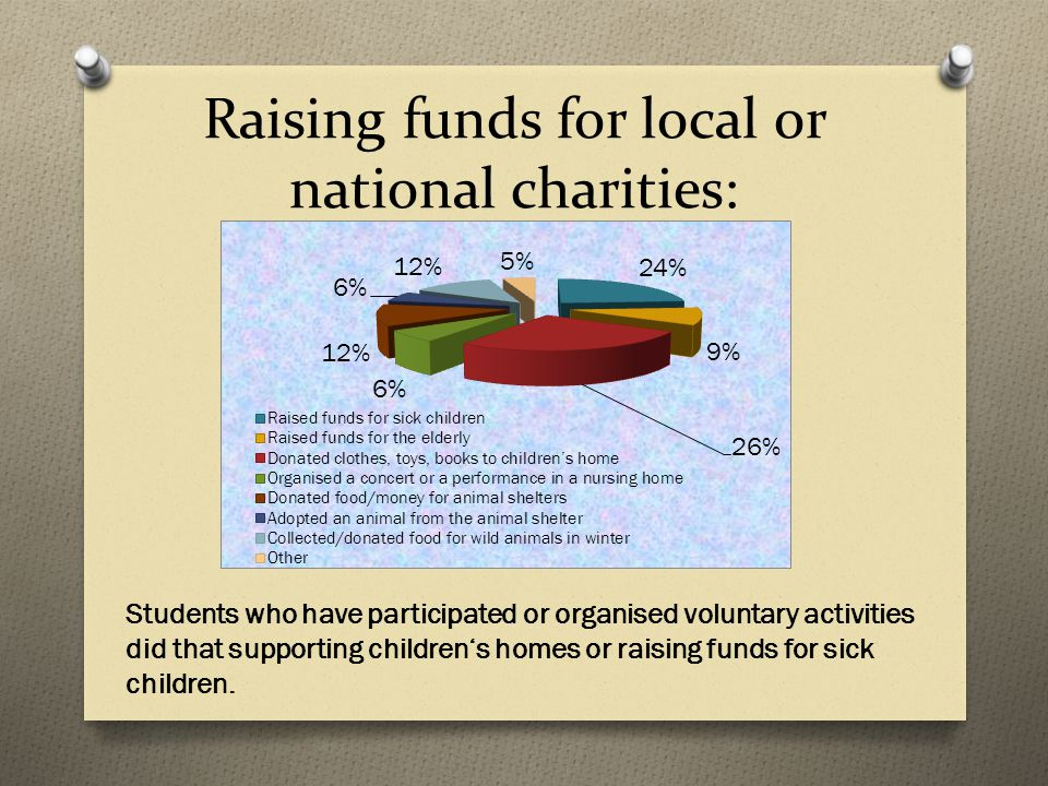 Raising funds for local or national charities: Students who have participated or organised voluntary activities did that supporting children's homes or raising funds for sick children.