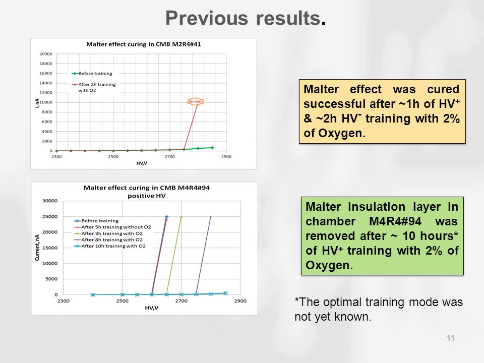 Previous results. 11 Malter effect was cured successful after ~1h of HV + & ~2h HV - training with 2% of Oxygen. Malter insulation layer in chamber M4