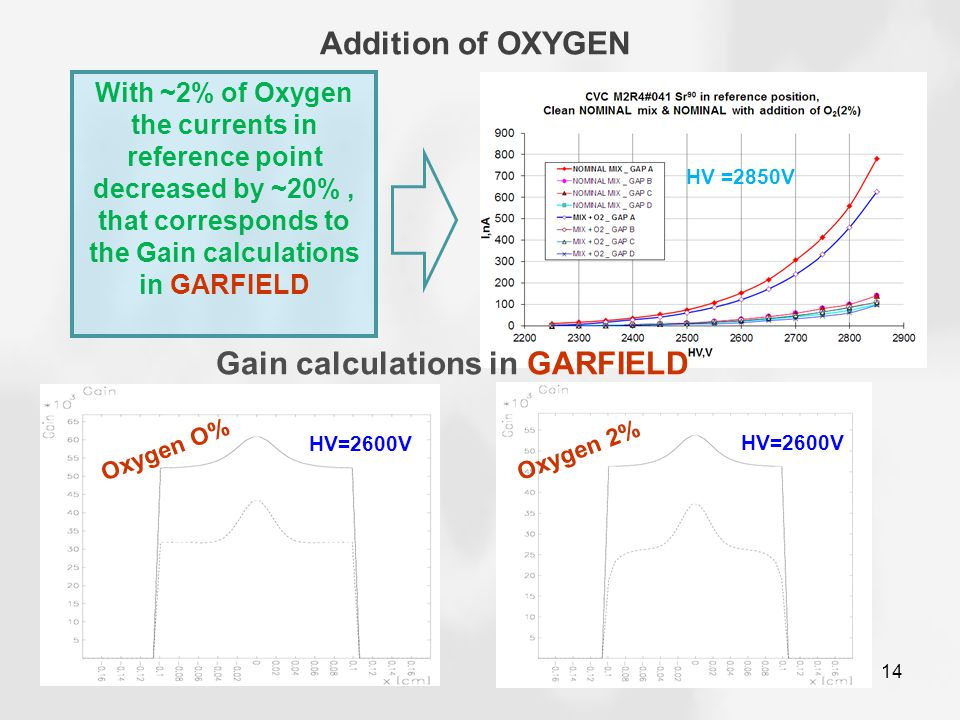 Addition of OXYGEN 14 With ~2% of Oxygen the currents in reference point decreased by ~20%, that corresponds to the Gain calculations in GARFIELD HV =