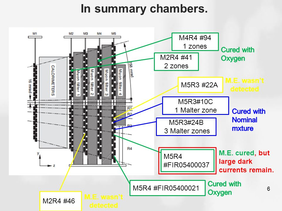 In summary chambers. 6 M2R4 #41 2 zones M5R3#10C 1 Malter zone M5R4 #FIR05400021 M5R3#24B 3 Malter zones M2R4 #46 M.E. cured, but large dark currents