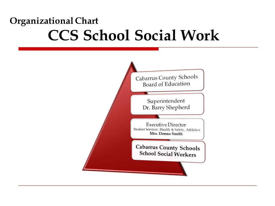 Organizational Chart CCS School Social Work