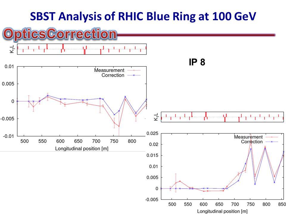 SBST Analysis of RHIC Blue Ring at 100 GeV IP 8