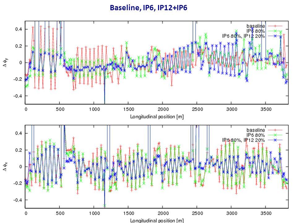 Baseline, IP6, IP12+IP6