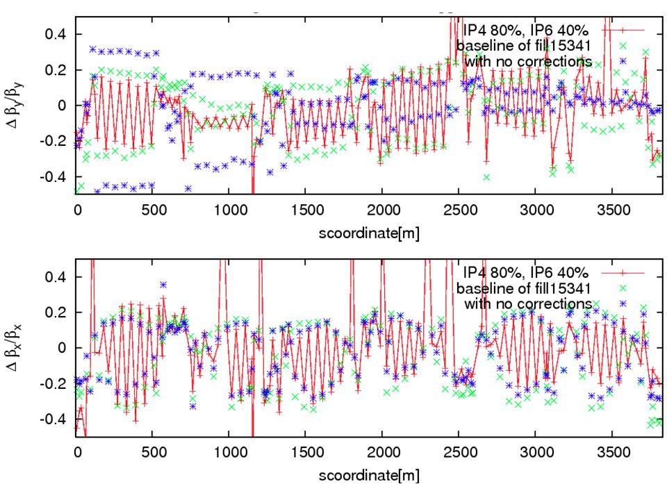 SBST Analysis IP12, Fill 15161