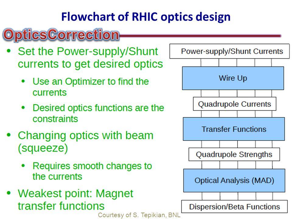 Flowchart of RHIC optics design Courtesy of S. Tepikian, BNL