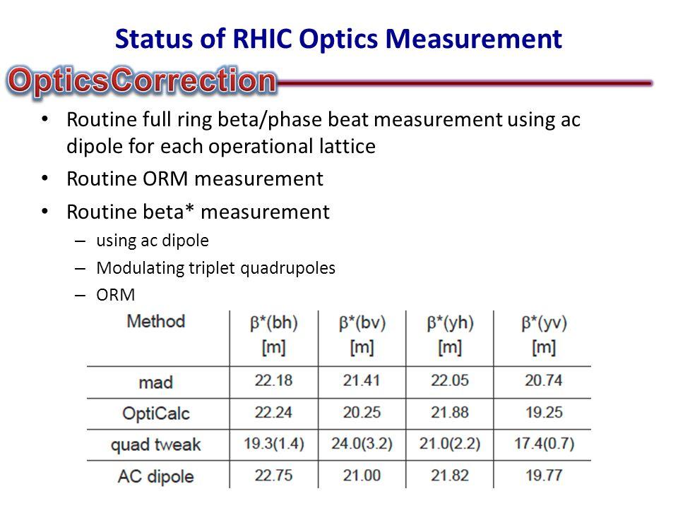 Status of RHIC Optics Measurement Routine full ring beta/phase beat measurement using ac dipole for each operational lattice Routine ORM measurement Routine beta* measurement – using ac dipole – Modulating triplet quadrupoles – ORM