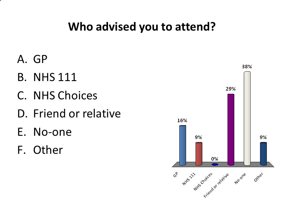 Who advised you to attend A.GP B.NHS 111 C.NHS Choices D.Friend or relative E.No-one F.Other
