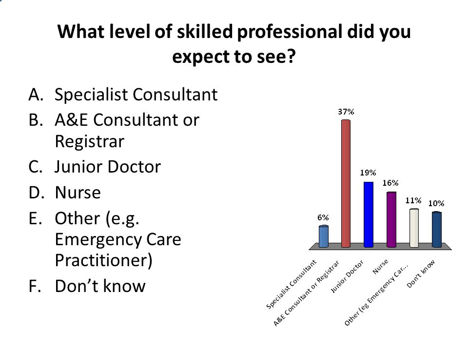 What level of skilled professional did you expect to see? A.Specialist Consultant B.A&E Consultant or Registrar C.Junior Doctor D.Nurse E.Other (e.g.