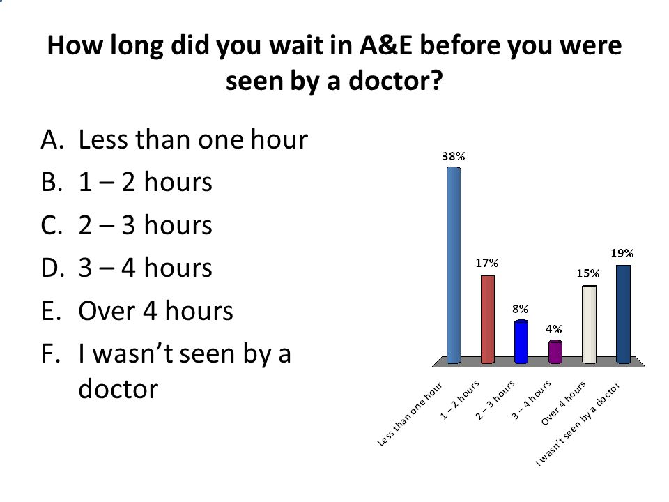 How long did you wait in A&E before you were seen by a doctor? A.Less than one hour B.1 – 2 hours C.2 – 3 hours D.3 – 4 hours E.Over 4 hours F.I wasn'