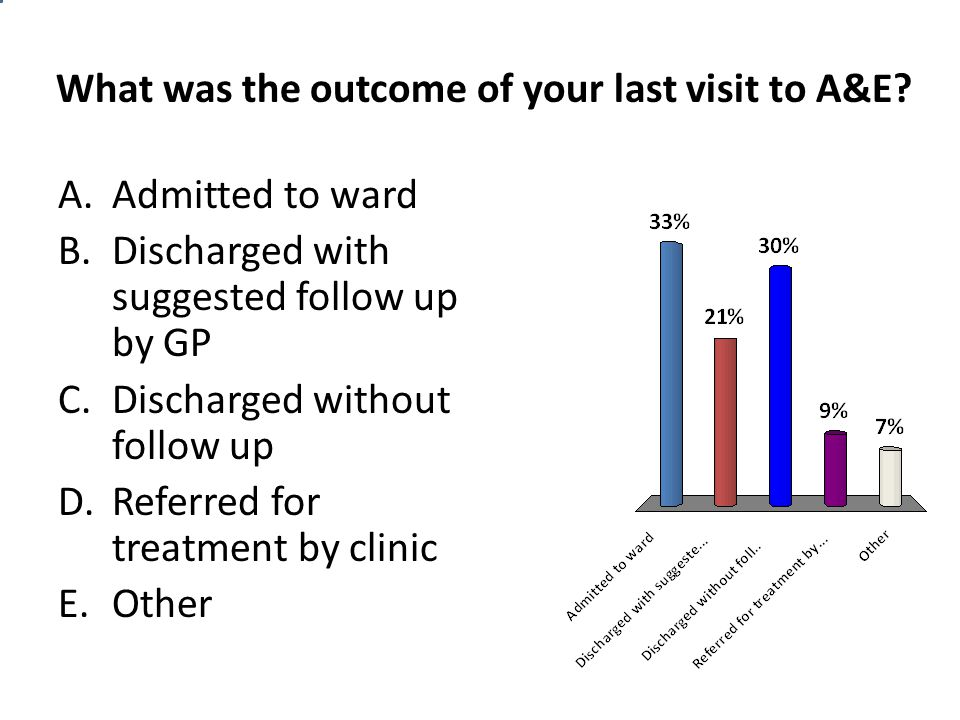 What was the outcome of your last visit to A&E? A.Admitted to ward B.Discharged with suggested follow up by GP C.Discharged without follow up D.Referr