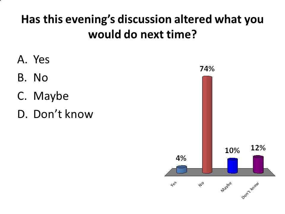 Has this evening's discussion altered what you would do next time? A.Yes B.No C.Maybe D.Don't know