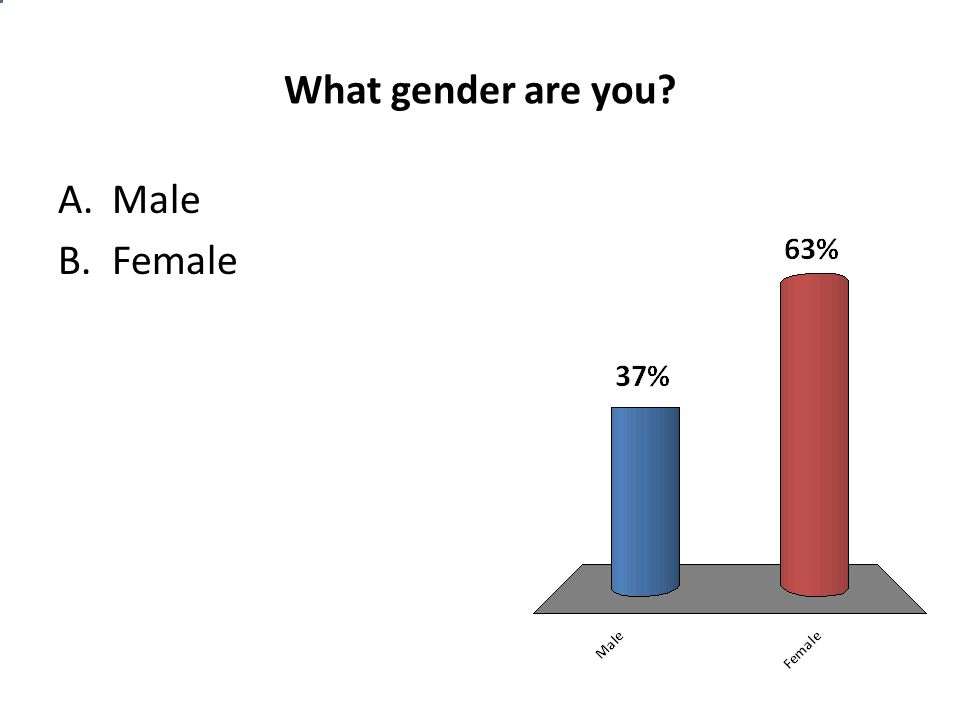 What gender are you? A.Male B.Female