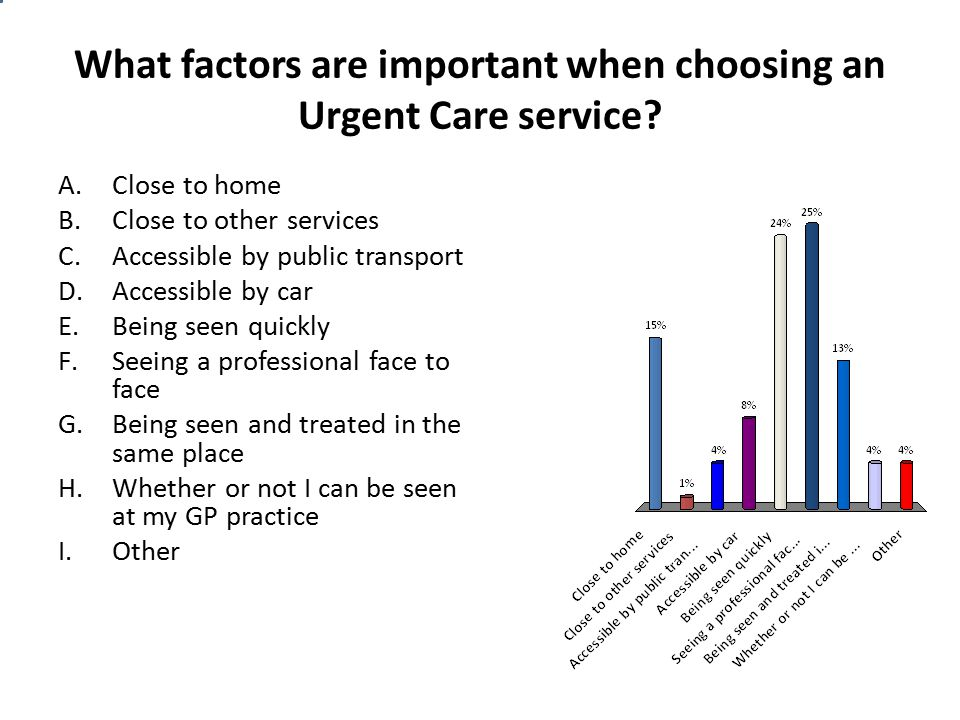 What factors are important when choosing an Urgent Care service? A.Close to home B.Close to other services C.Accessible by public transport D.Accessib
