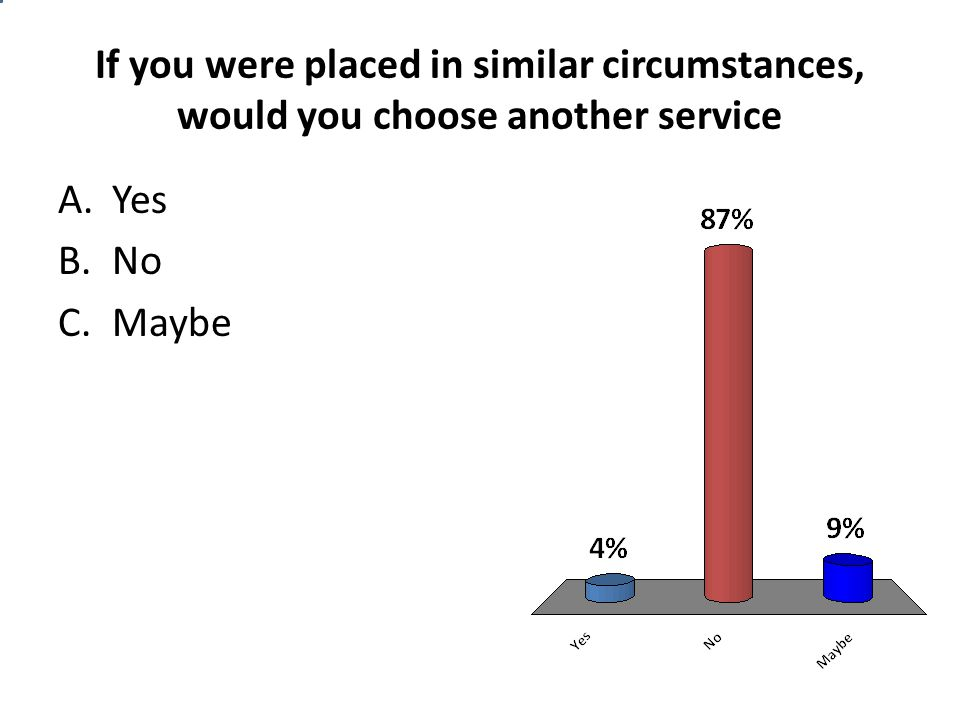 If you were placed in similar circumstances, would you choose another service A.Yes B.No C.Maybe