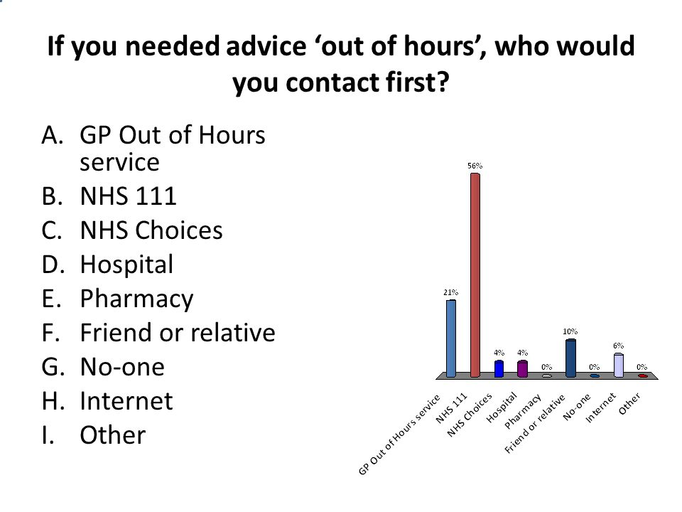 If you needed advice 'out of hours', who would you contact first? A.GP Out of Hours service B.NHS 111 C.NHS Choices D.Hospital E.Pharmacy F.Friend or
