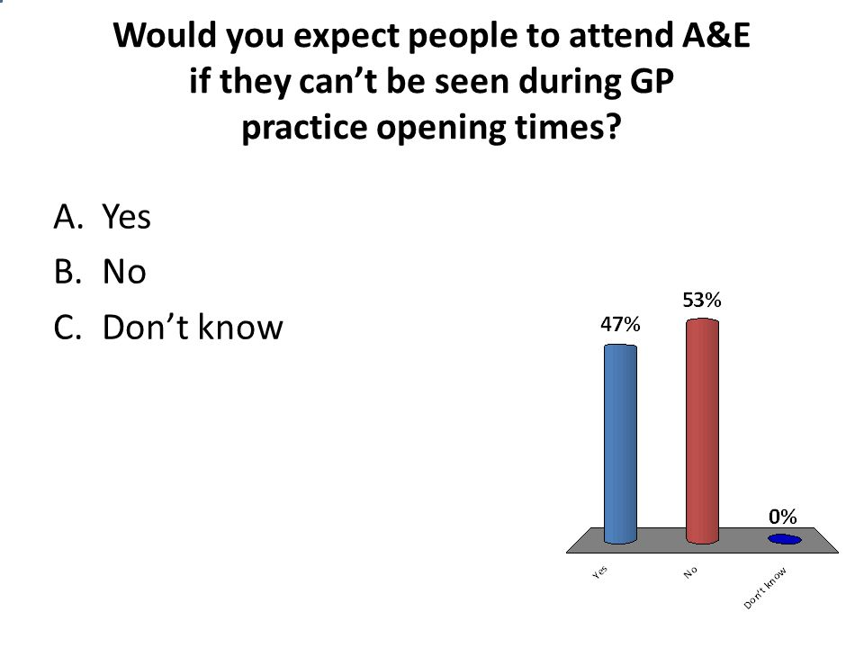 Would you expect people to attend A&E if they can't be seen during GP practice opening times? A.Yes B.No C.Don't know