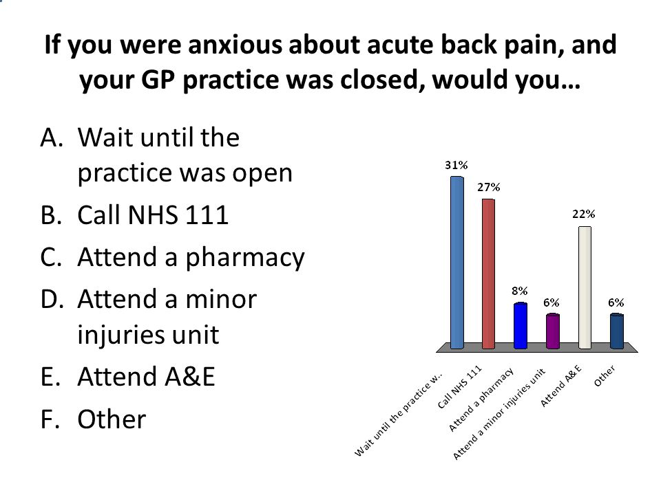 If you were anxious about acute back pain, and your GP practice was closed, would you… A.Wait until the practice was open B.Call NHS 111 C.Attend a pharmacy D.Attend a minor injuries unit E.Attend A&E F.Other