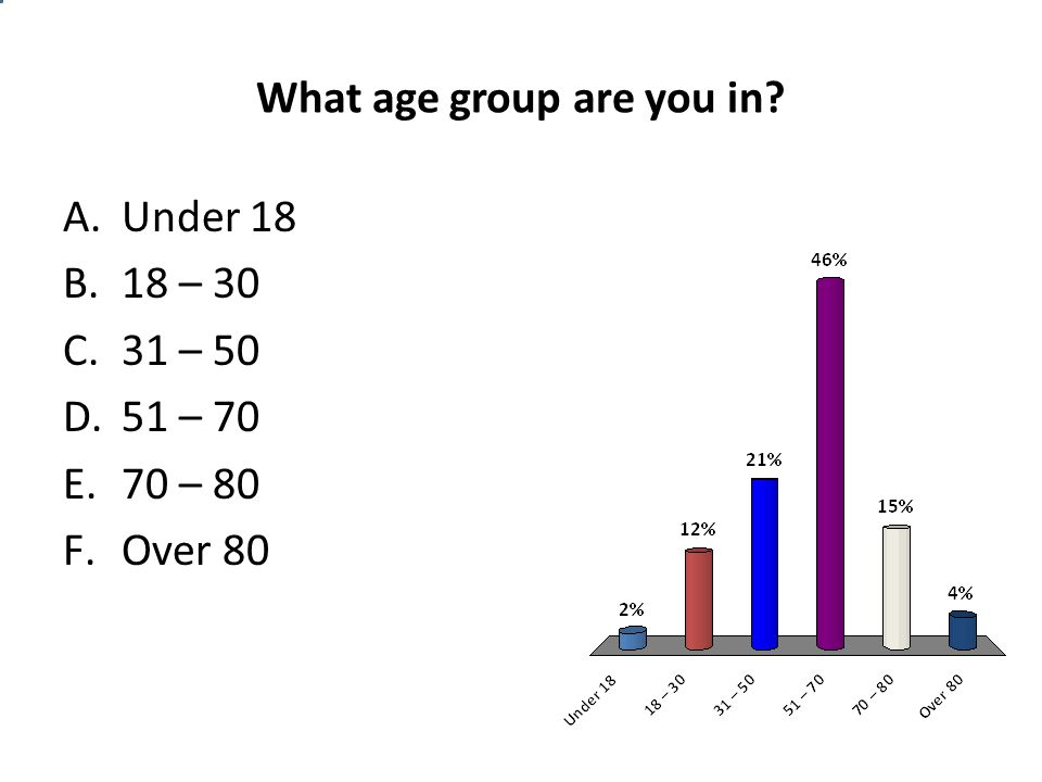What age group are you in A.Under 18 B.18 – 30 C.31 – 50 D.51 – 70 E.70 – 80 F.Over 80