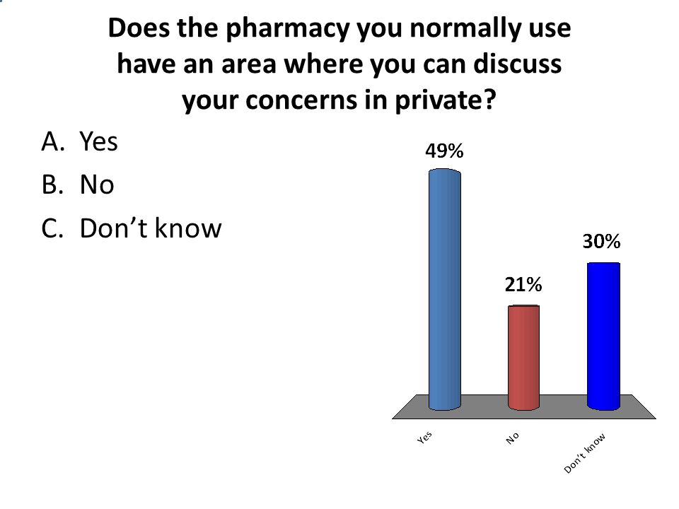 Does the pharmacy you normally use have an area where you can discuss your concerns in private.