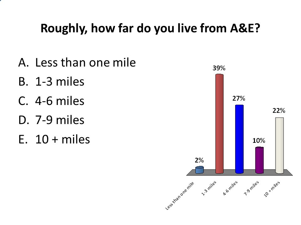 Roughly, how far do you live from A&E? A.Less than one mile B.1-3 miles C.4-6 miles D.7-9 miles E.10 + miles