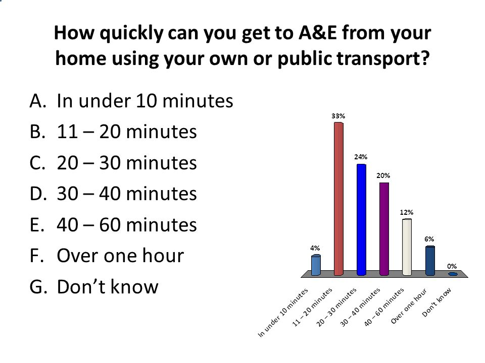 How quickly can you get to A&E from your home using your own or public transport? A.In under 10 minutes B.11 – 20 minutes C.20 – 30 minutes D.30 – 40