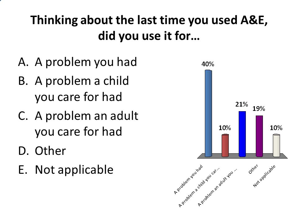 Thinking about the last time you used A&E, did you use it for… A.A problem you had B.A problem a child you care for had C.A problem an adult you care